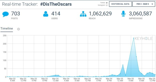 analytics for DisTheOscars